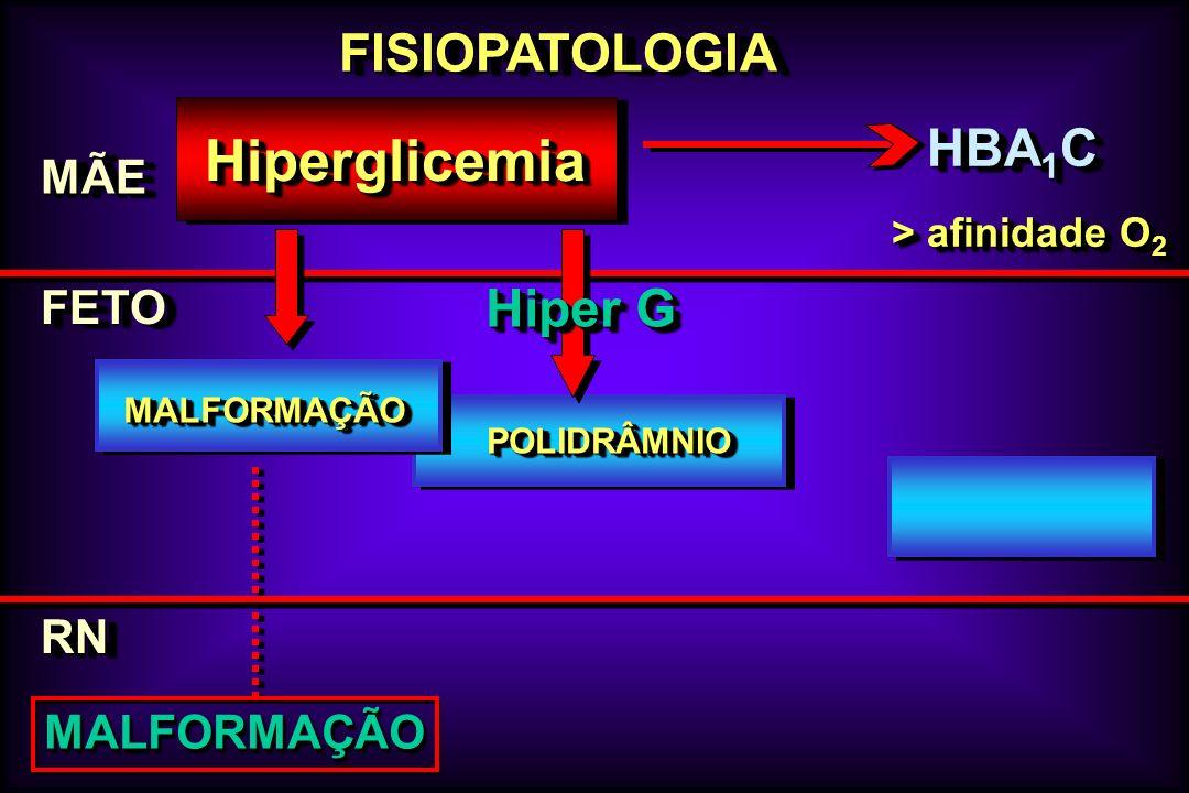 FISIOPATOLOGIAFISIOPATOLOGIA MÃEMÃE FETOFETO HiperglicemiaHiperglicemia RNRN MALFORMAÇÃOMALFORMAÇÃO POLIDRÂMNIOPOLIDRÂMNIO HBA 1 C MALFORMAÇÃOMALFORMA