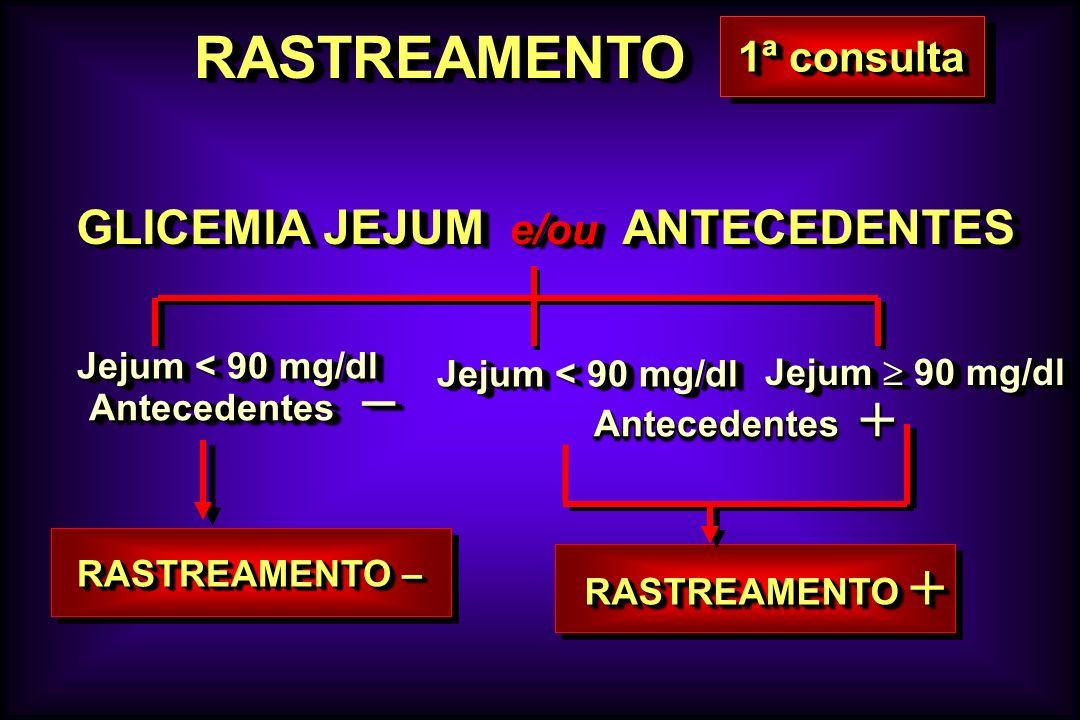 RASTREAMENTORASTREAMENTO Antecedentes Antecedentes GLICEMIA JEJUM e/ou ANTECEDENTES GLICEMIA JEJUM e/ou ANTECEDENTES Jejum < 90 mg/dl Antecedentes Ant