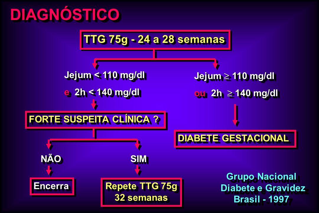 DIAGNÓSTICODIAGNÓSTICO Grupo Nacional Diabete e Gravidez Diabete e Gravidez Brasil - 1997 Grupo Nacional Diabete e Gravidez Diabete e Gravidez Brasil