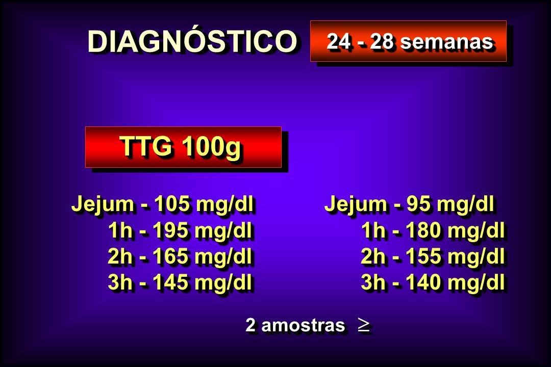 DIAGNÓSTICODIAGNÓSTICO 24 - 28 semanas TTG 100g Jejum - 105 mg/dl 1h - 195 mg/dl 1h - 195 mg/dl 2h - 165 mg/dl 2h - 165 mg/dl 3h - 145 mg/dl 3h - 145