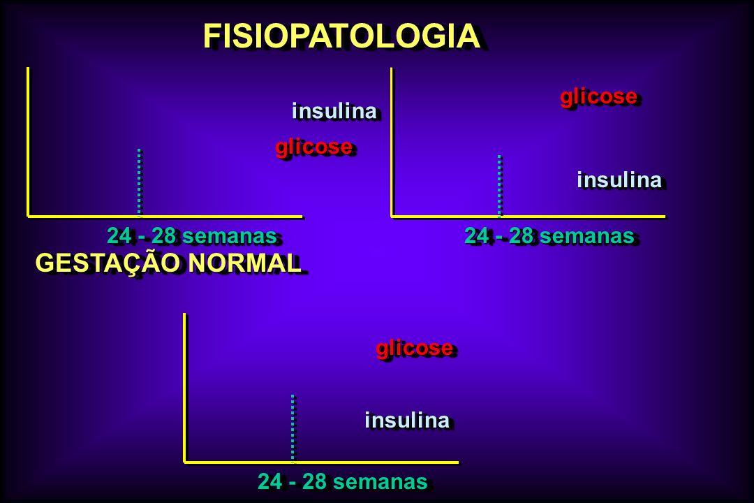 FISIOPATOLOGIAFISIOPATOLOGIA glicoseglicose insulinainsulina glicoseglicose insulinainsulina glicoseglicose insulinainsulina GESTAÇÃO NORMAL