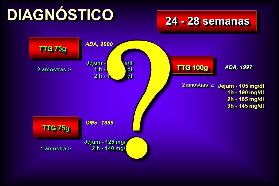 DIAGNÓSTICODIAGNÓSTICO 24 - 28 semanas TTG 75g 1 amostra 1 amostra Jejum - 126 mg/dl 2 h - 140 mg/dl 2 h - 140 mg/dl Jejum - 126 mg/dl 2 h - 140 mg/dl