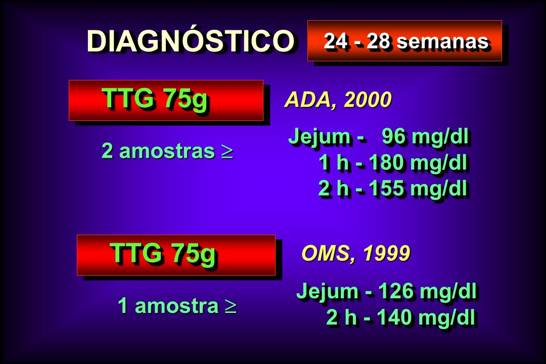 DIAGNÓSTICODIAGNÓSTICO 24 - 28 semanas TTG 75g 2 amostras 2 amostras Jejum - 96 mg/dl 1 h - 180 mg/dl 1 h - 180 mg/dl 2 h - 155 mg/dl 2 h - 155 mg/dl