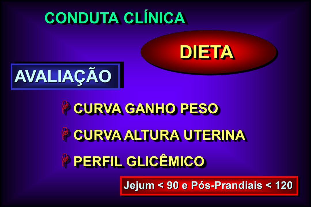CONDUTA CLÍNICA DIETADIETA AVALIAÇÃOAVALIAÇÃO H CURVA GANHO PESO H CURVA ALTURA UTERINA H PERFIL GLICÊMICO H CURVA GANHO PESO H CURVA ALTURA UTERINA H