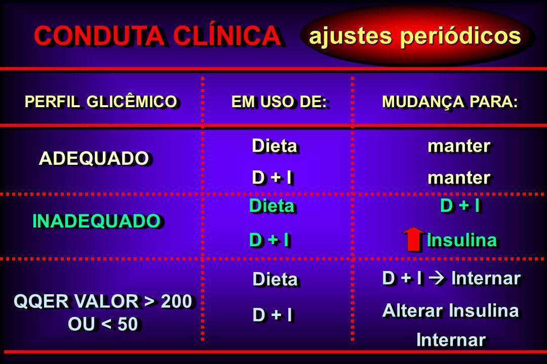 ajustes periódicos CONDUTA CLÍNICA ADEQUADOADEQUADO mantermantermantermanter INADEQUADOINADEQUADO Dieta D + I Dieta QQER VALOR > 200 OU < 50 QQER VALO