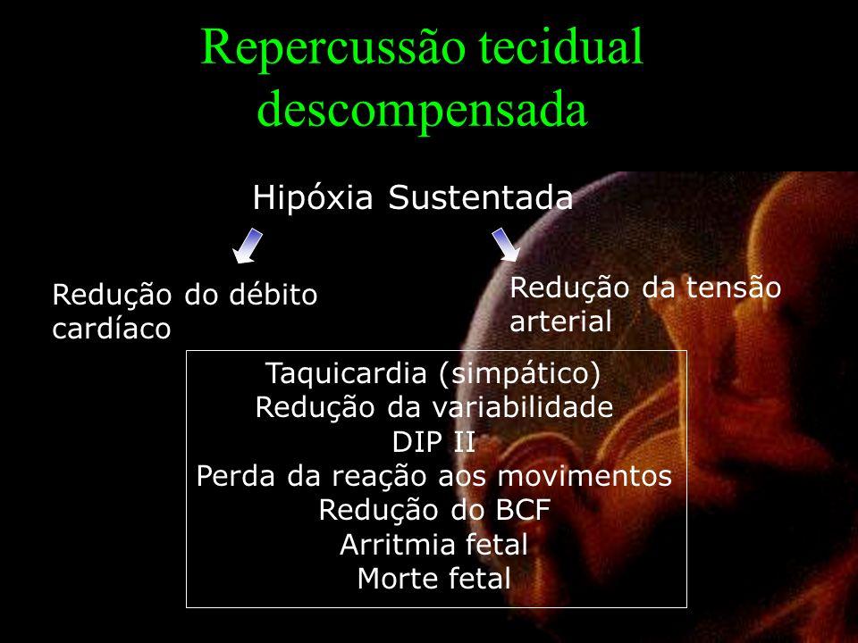Repercussão tecidual descompensada Redução do débito cardíaco Hipóxia Sustentada Redução da tensão arterial Taquicardia (simpático) Redução da variabilidade DIP II Perda da reação aos movimentos Redução do BCF Arritmia fetal Morte fetal