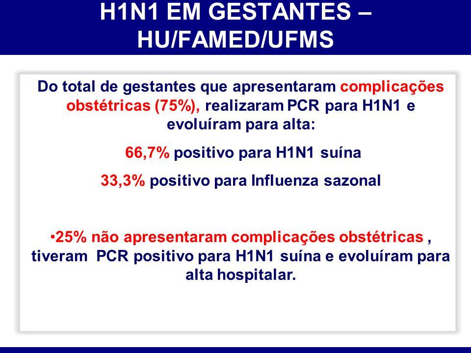 H1N1 EM GESTANTES – HU/FAMED/UFMS Do total de gestantes que apresentaram complicações obstétricas (75%), realizaram PCR para H1N1 e evoluíram para alt