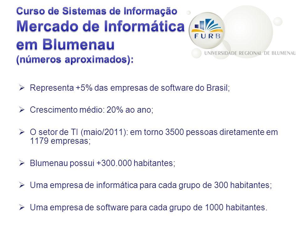 Representa +5% das empresas de software do Brasil; Crescimento médio: 20% ao ano; O setor de TI (maio/2011): em torno 3500 pessoas diretamente em 1179