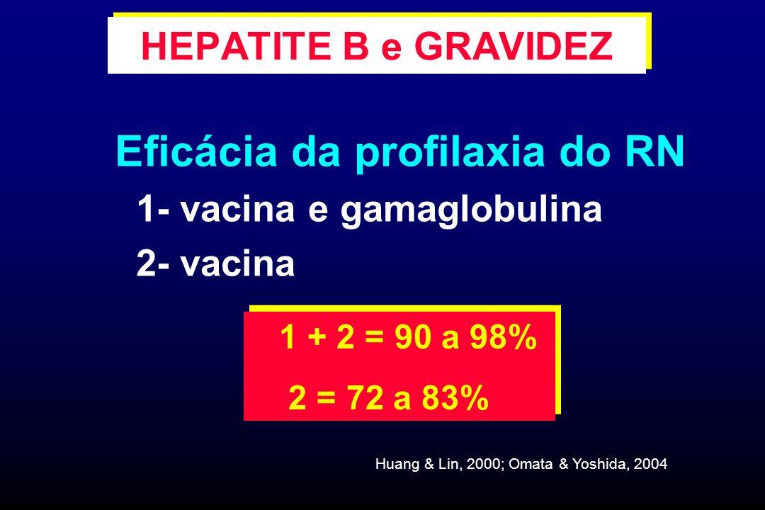 Eficácia da profilaxia do RN 1- vacina e gamaglobulina 2- vacina 1 + 2 = 90 a 98% 2 = 72 a 83% 1 + 2 = 90 a 98% 2 = 72 a 83% Huang & Lin, 2000; Omata