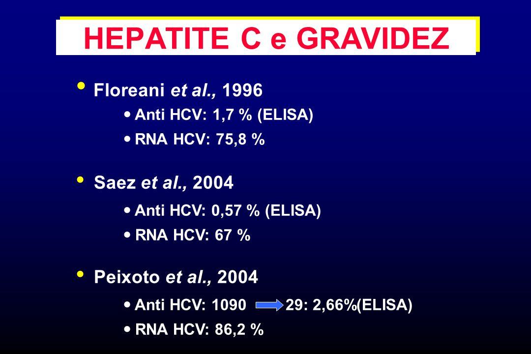 Floreani et al., 1996 Anti HCV: 1,7 % (ELISA) RNA HCV: 75,8 % HEPATITE C e GRAVIDEZ Saez et al., 2004 Anti HCV: 0,57 % (ELISA) RNA HCV: 67 % Peixoto e