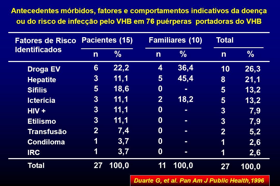 Pacientes (15) Familiares (10) Total n % n % n % Antecedentes mórbidos, fatores e comportamentos indicativos da doença ou do risco de infecção pelo VH
