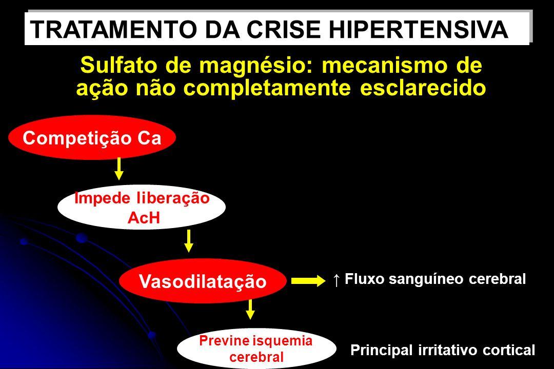 Sulfato de magnésio: mecanismo de ação não completamente esclarecido Competição Ca Impede liberação AcH Previne isquemia cerebral Principal irritativo cortical Fluxo sanguíneo cerebral TRATAMENTO DA CRISE HIPERTENSIVA Vasodilatação