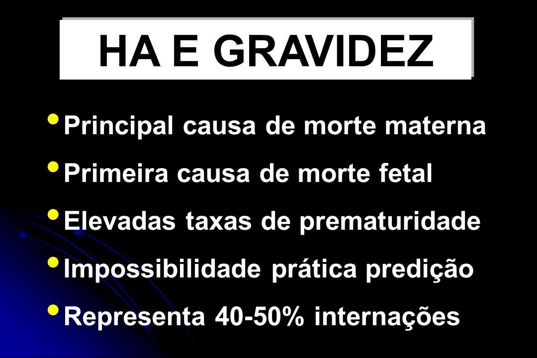 HA E GRAVIDEZ Principal causa de morte materna Primeira causa de morte fetal Elevadas taxas de prematuridade Impossibilidade prática predição Representa 40-50% internações