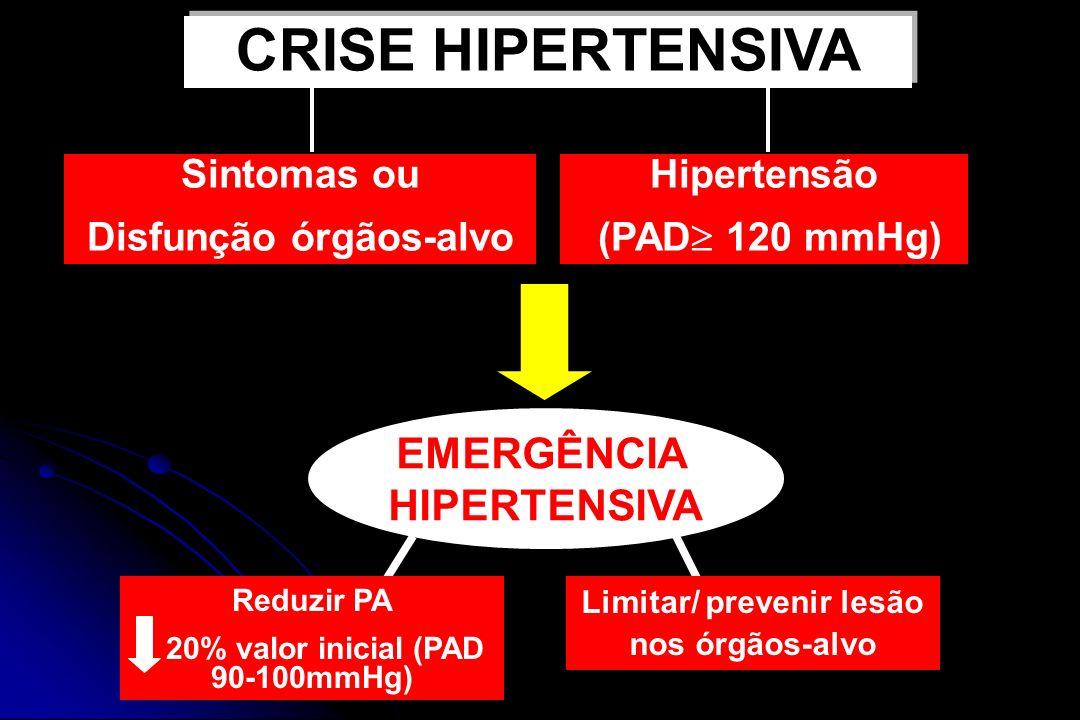 Sintomas ou Disfunção órgãos-alvo EMERGÊNCIA HIPERTENSIVA Reduzir PA 20% valor inicial (PAD 90-100mmHg) Limitar/ prevenir lesão nos órgãos-alvo CRISE HIPERTENSIVA Hipertensão (PAD 120 mmHg)