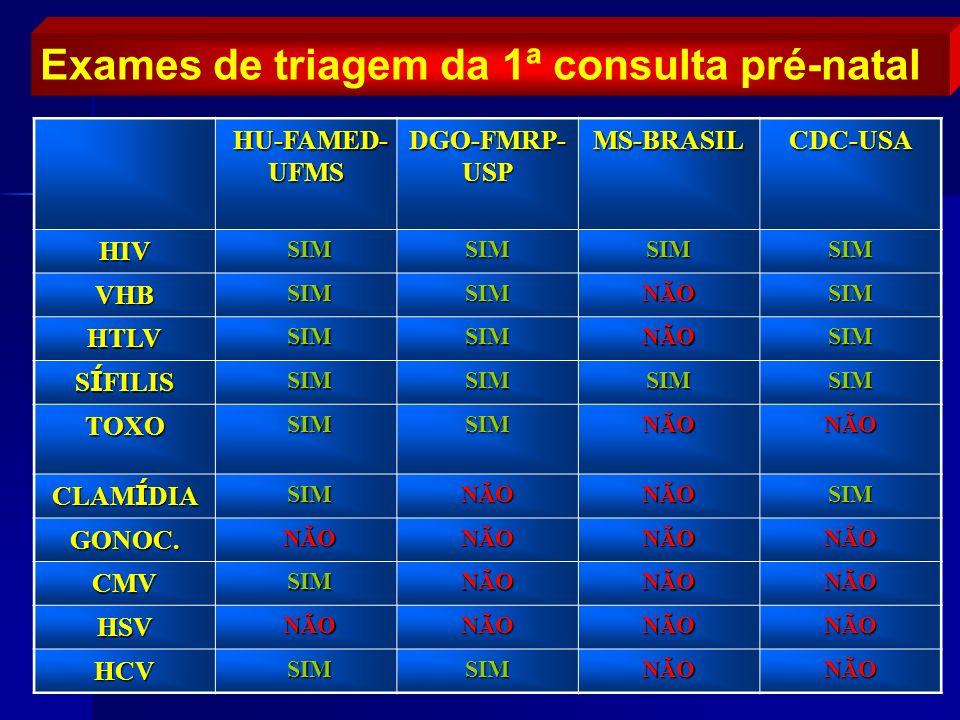 Exames de triagem da 1ª consulta pré-natal HU-FAMED- UFMS HU-FAMED- UFMS DGO-FMRP- USP MS-BRASILCDC-USAHIV SIM SIMSIMSIMSIM VHB SIMNÃOSIM HTLV SIMNÃOS