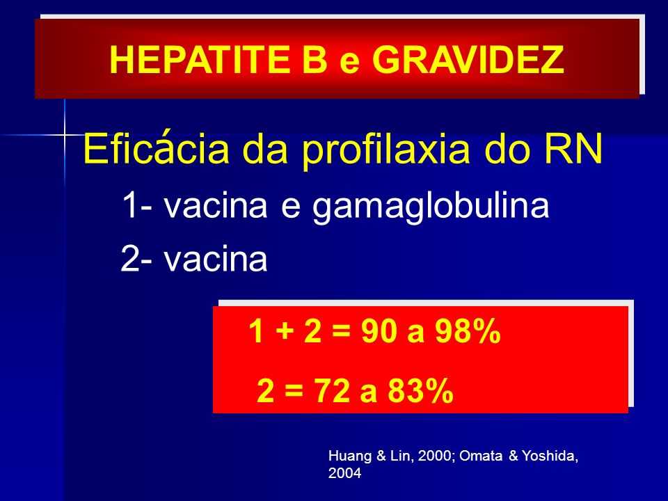 Efic á cia da profilaxia do RN 1- vacina e gamaglobulina 2- vacina 1 + 2 = 90 a 98% 2 = 72 a 83% 1 + 2 = 90 a 98% 2 = 72 a 83% Huang & Lin, 2000; Omat