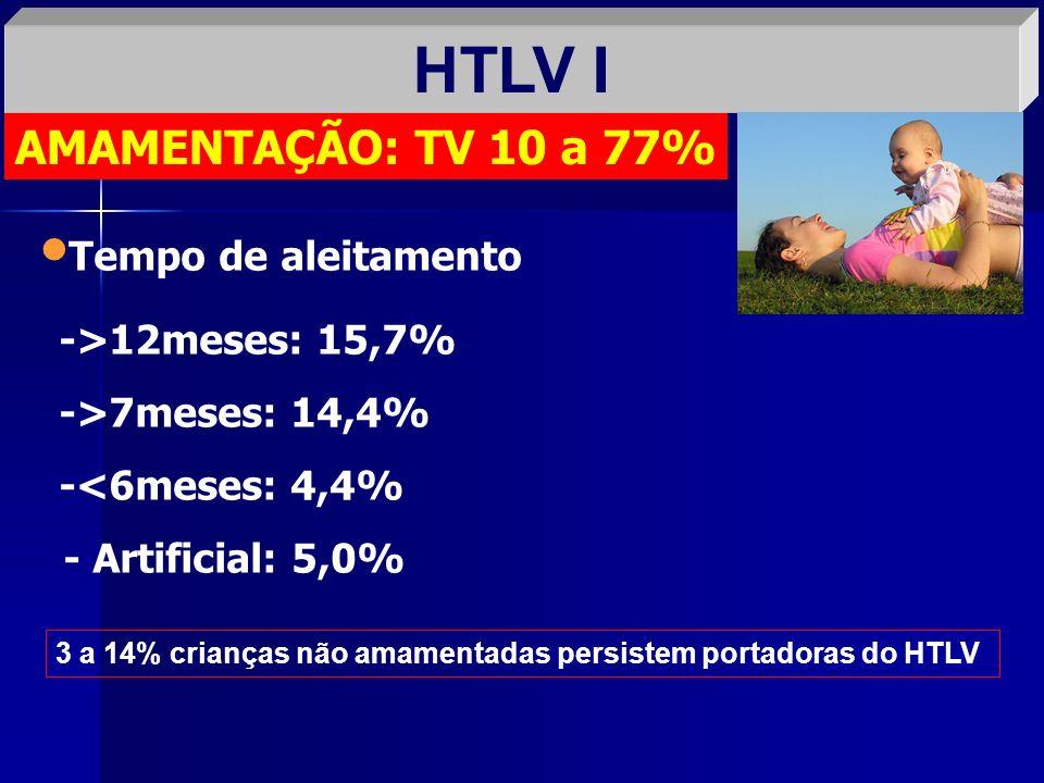 HTLV I AMAMENTAÇÃO: TV 10 a 77% Tempo de aleitamento ->12meses: 15,7% ->7meses: 14,4% -<6meses: 4,4% - Artificial: 5,0% 3 a 14% crianças não amamentad