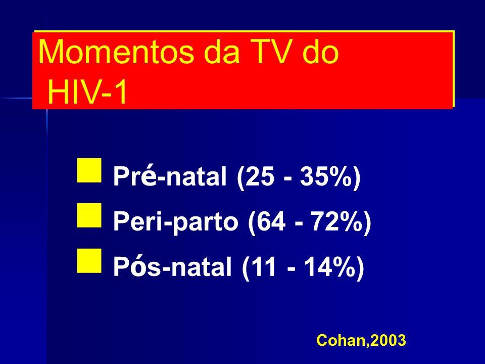 Momentos da TV do HIV-1 Pr é -natal (25 - 35%) Peri-parto (64 - 72%) P ó s-natal (11 - 14%) Cohan,2003