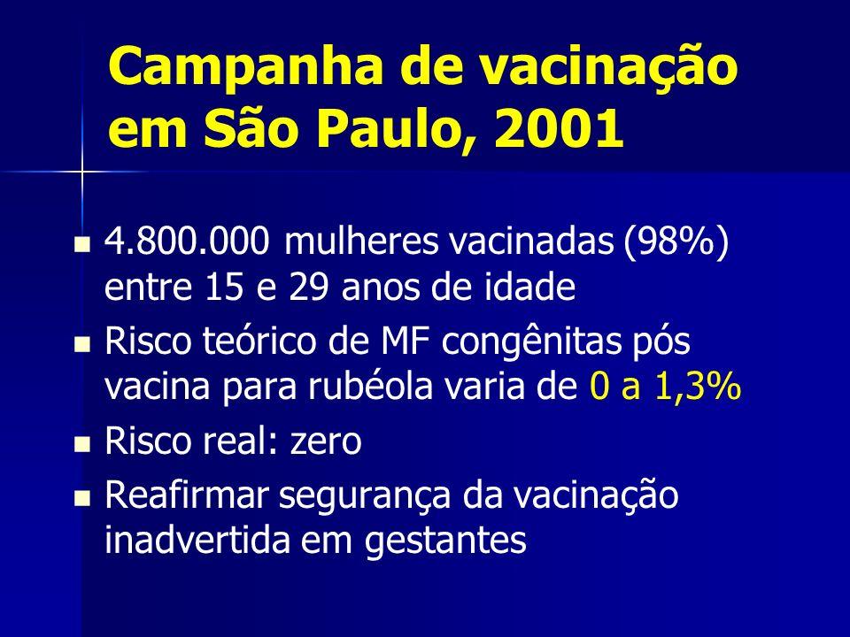 Campanha de vacinação em São Paulo, 2001 4.800.000 mulheres vacinadas (98%) entre 15 e 29 anos de idade Risco teórico de MF congênitas pós vacina para