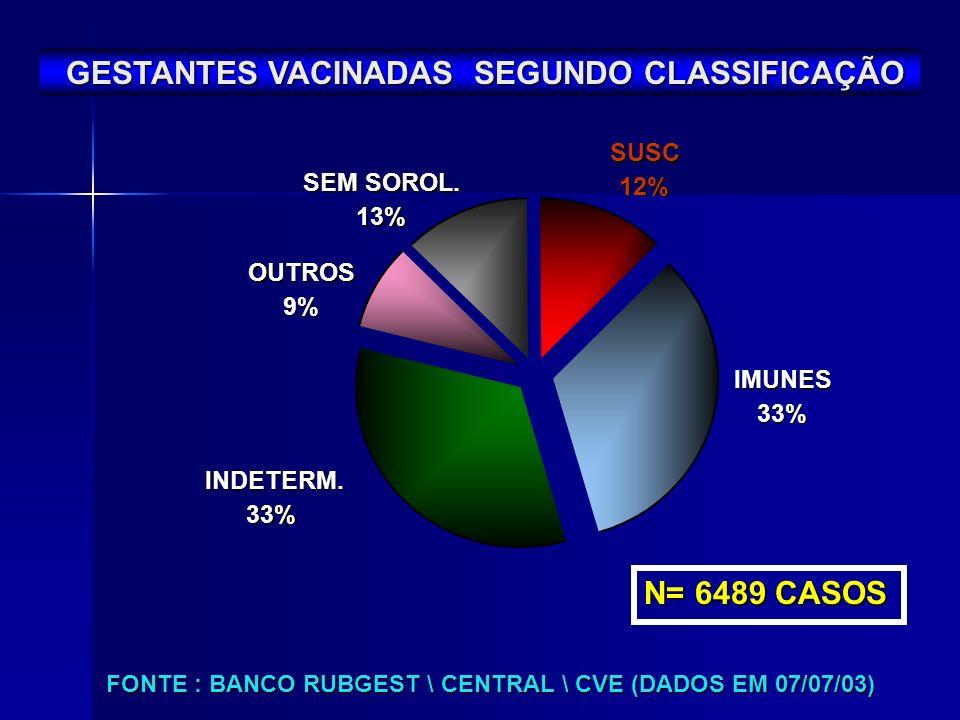 OUTROS 9% SEM SOROL. 13% INDETERM. 33% IMUNES 33% SUSC 12% GESTANTES VACINADAS SEGUNDO CLASSIFICAÇÃO GESTANTES VACINADAS SEGUNDO CLASSIFICAÇÃO FONTE :
