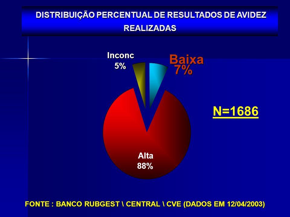 Inconc 5% Baixa 7% Alta 88% DISTRIBUIÇÃO PERCENTUAL DE RESULTADOS DE AVIDEZ REALIZADAS FONTE : BANCO RUBGEST \ CENTRAL \ CVE (DADOS EM 12/04/2003) N=1