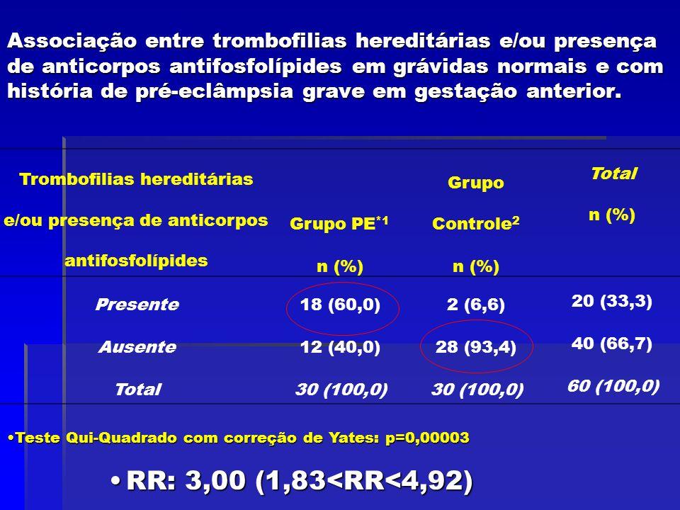 Associação entre trombofilias hereditárias e/ou presença de anticorpos antifosfolípides em grávidas normais e com história de pré-eclâmpsia grave em g
