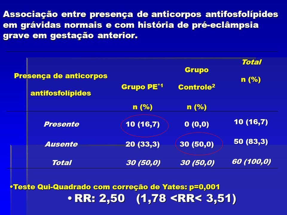 Associação entre presença de anticorpos antifosfolípides em grávidas normais e com história de pré-eclâmpsia grave em gestação anterior. Presença de a