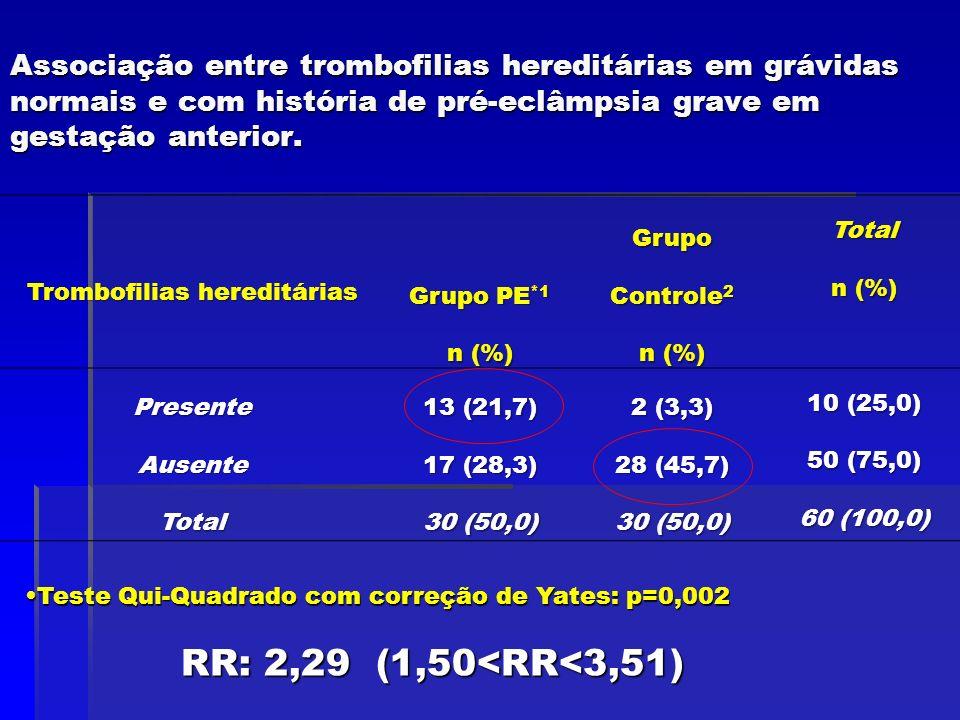 Associação entre trombofilias hereditárias em grávidas normais e com história de pré-eclâmpsia grave em gestação anterior. Trombofilias hereditárias G