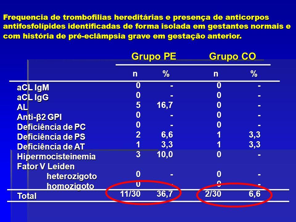 Grupo PE Grupo CO n%n% aCL IgM aCL IgG AL Anti-β2 GPI Deficiência de PC Deficiência de PS Deficiência de AT Hipermocisteinemia Fator V Leiden heterozi