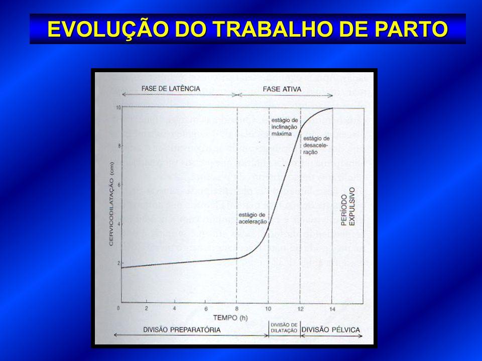 EVOLUÇÃO DO TRABALHO DE PARTO