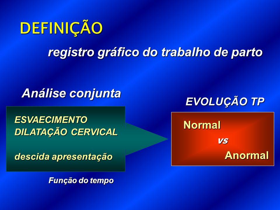 Análise conjunta ESVAECIMENTO DILATAÇÃO CERVICAL descida apresentação Função do tempo registro gráfico do trabalho de parto DEFINIÇÃO EVOLUÇÃO TP Normal Anormal vs