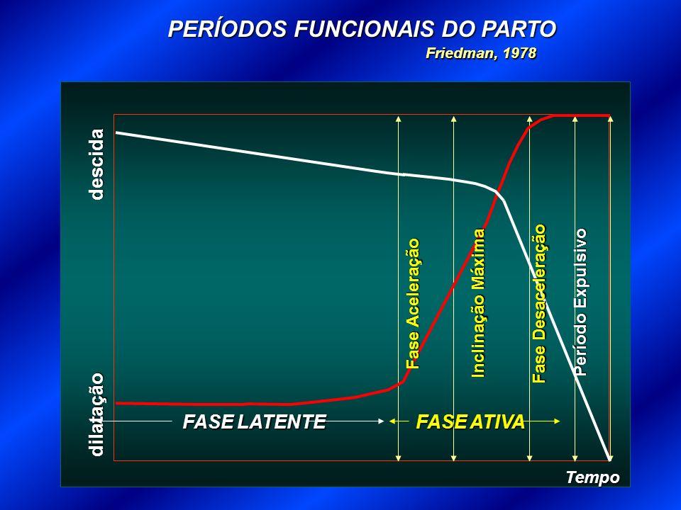 dilatação descida Tempo Fase Aceleração Inclinação Máxima Fase Desaceleração Período Expulsivo Friedman, 1978 PERÍODOS FUNCIONAIS DO PARTO Friedman, 1978 FASE LATENTE FASE ATIVA