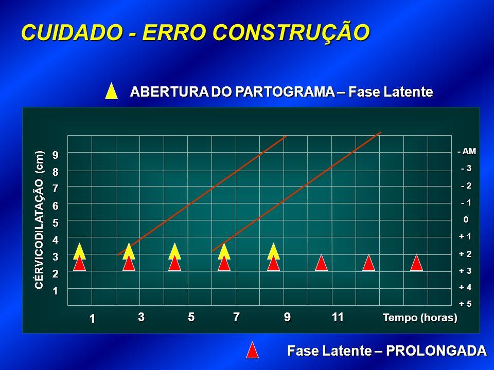 1 Tempo (horas) 2 3 + 3 4 + 2 5 + 1 6 0 7 - 1 8 - 2 9 - 3 - AM + 4 + 5 CÉRVICODILATAÇÃO (cm) 357 911 1 ABERTURA DO PARTOGRAMA – Fase Latente CUIDADO - ERRO CONSTRUÇÃO Fase Latente – PROLONGADA