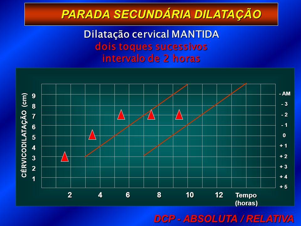 PARADA SECUNDÁRIA DILATAÇÃO 1 Tempo (horas) 2 3 + 3 4 + 2 5 + 1 6 0 7 - 1 8 - 2 9 - 3 - AM + 4 + 5 CÉRVICODILATAÇÃO (cm) 246 81012 Dilatação cervical MANTIDA dois toques sucessivos intervalo de 2 horas DCP - ABSOLUTA / RELATIVA
