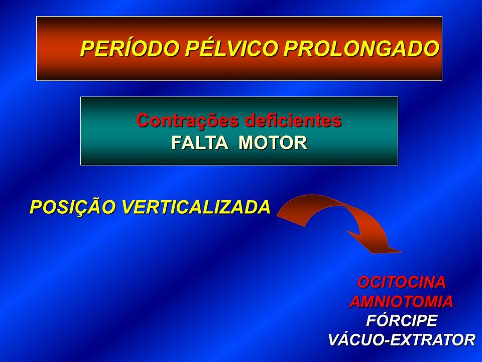 PERÍODO PÉLVICO PROLONGADO Contrações deficientes FALTA MOTOR POSIÇÃO VERTICALIZADA OCITOCINAAMNIOTOMIAFÓRCIPEVÁCUO-EXTRATOR