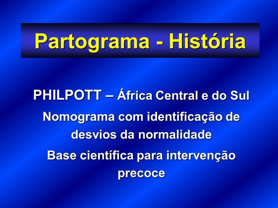 Partograma - História PHILPOTT – África Central e do Sul Nomograma com identificação de desvios da normalidade Base científica para intervenção precoce