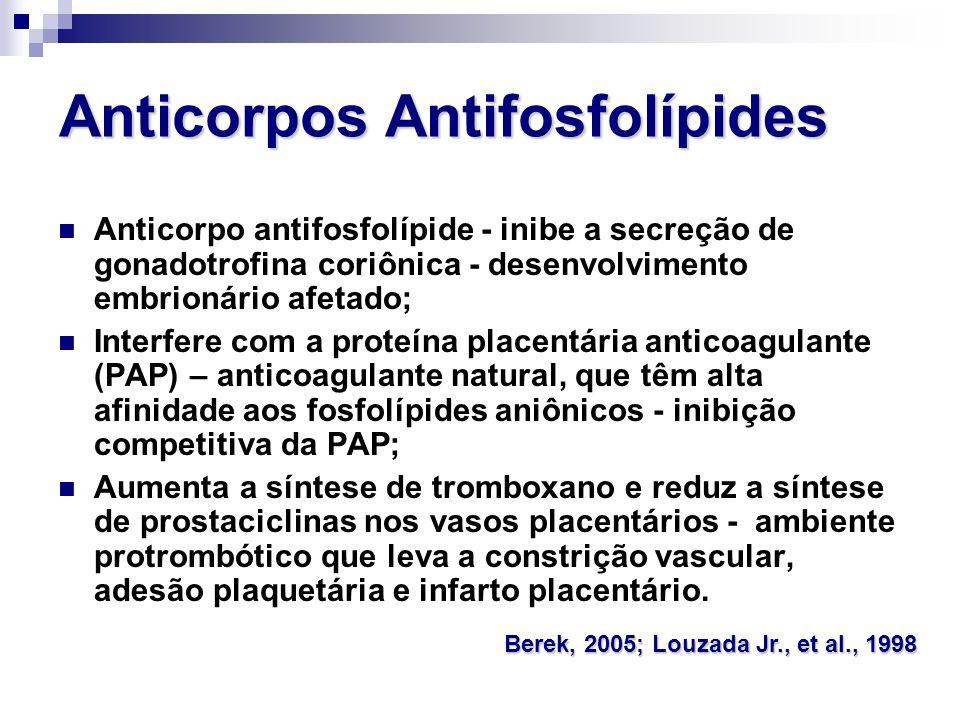 Anticorpos Antifosfolípides Anticorpo antifosfolípide - inibe a secreção de gonadotrofina coriônica - desenvolvimento embrionário afetado; Interfere c
