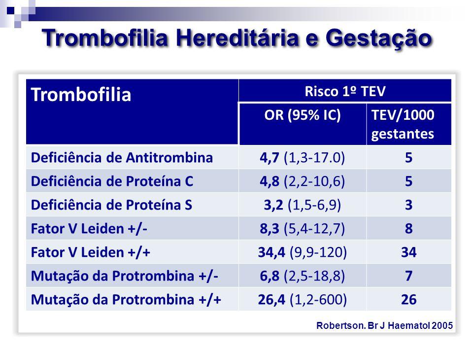 Trombofilia Risco 1º TEV OR (95% IC)TEV/1000 gestantes Deficiência de Antitrombina4,7 (1,3-17.0)5 Deficiência de Proteína C4,8 (2,2-10,6)5 Deficiência