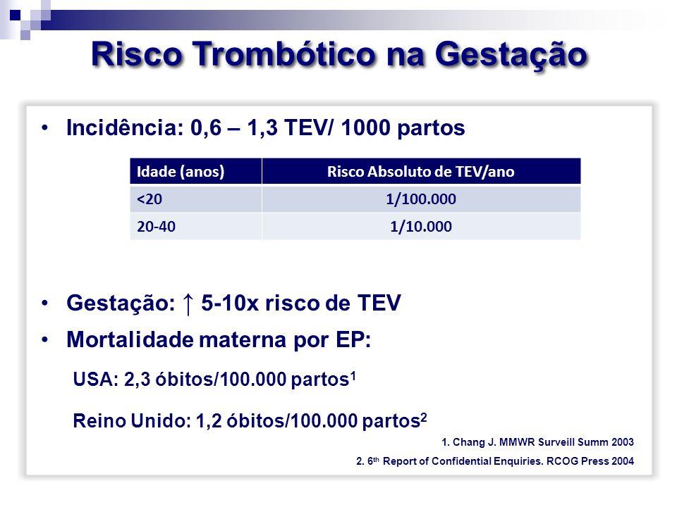 Risco Trombótico na Gestação Incidência: 0,6 – 1,3 TEV/ 1000 partos Gestação: 5-10x risco de TEV Mortalidade materna por EP: USA: 2,3 óbitos/100.000 p