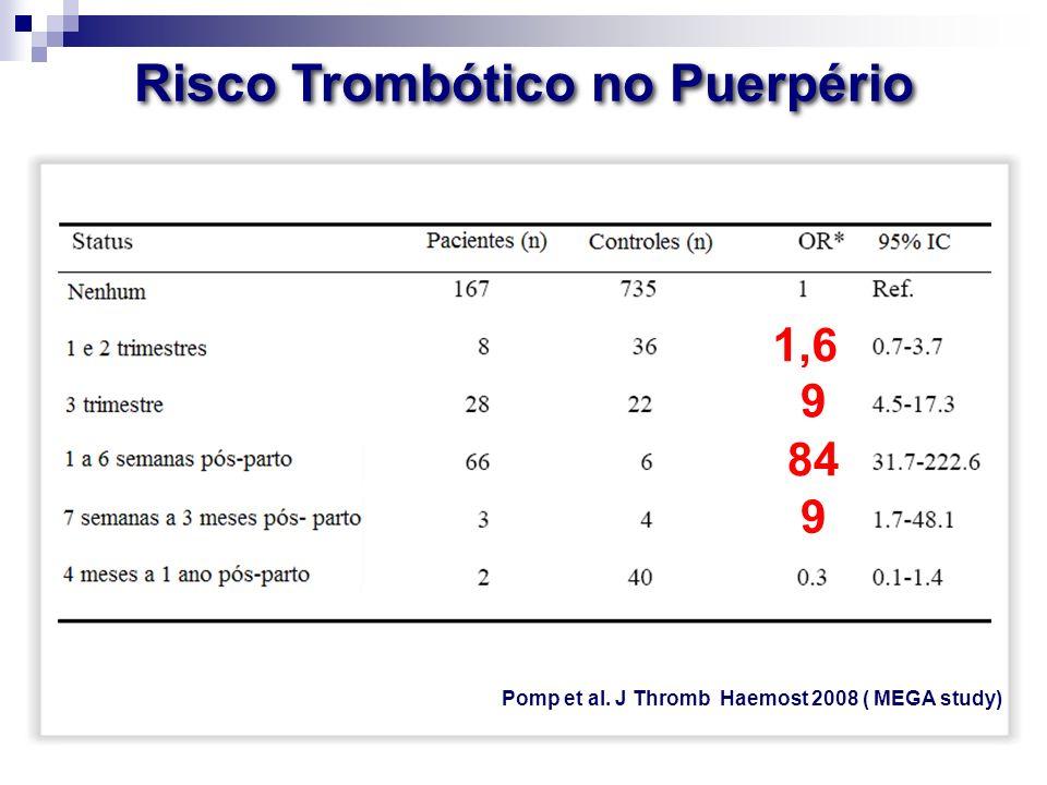 Risco Trombótico no Puerpério Pomp et al. J Thromb Haemost 2008 ( MEGA study) 1,6 9 84 9