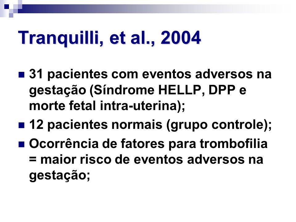 Tranquilli, et al., 2004 31 pacientes com eventos adversos na gestação (Síndrome HELLP, DPP e morte fetal intra-uterina); 12 pacientes normais (grupo