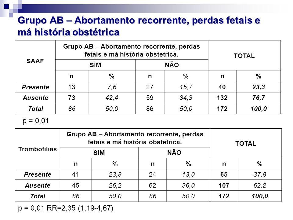 Grupo AB – Abortamento recorrente, perdas fetais e má história obstétrica SAAF Grupo AB – Abortamento recorrente, perdas fetais e má história obstetri
