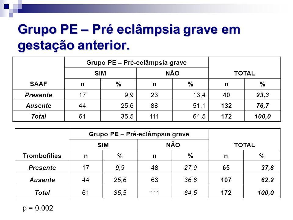 Grupo PE – Pré eclâmpsia grave em gestação anterior. SAAF Grupo PE – Pré-eclâmpsia grave TOTAL SIMNÃO n%n%n% Presente179,92313,44023,3 Ausente4425,688