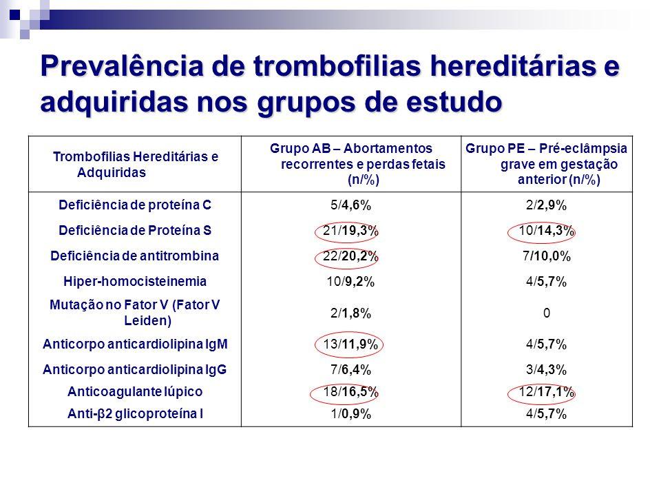 Prevalência de trombofilias hereditárias e adquiridas nos grupos de estudo Trombofilias Hereditárias e Adquiridas Grupo AB – Abortamentos recorrentes