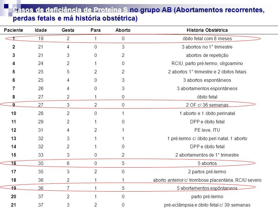 Casos de deficiência de Proteína S no grupo AB (Abortamentos recorrentes, perdas fetais e má história obstétrica) PacienteIdadeGestaParaAbortoHistória