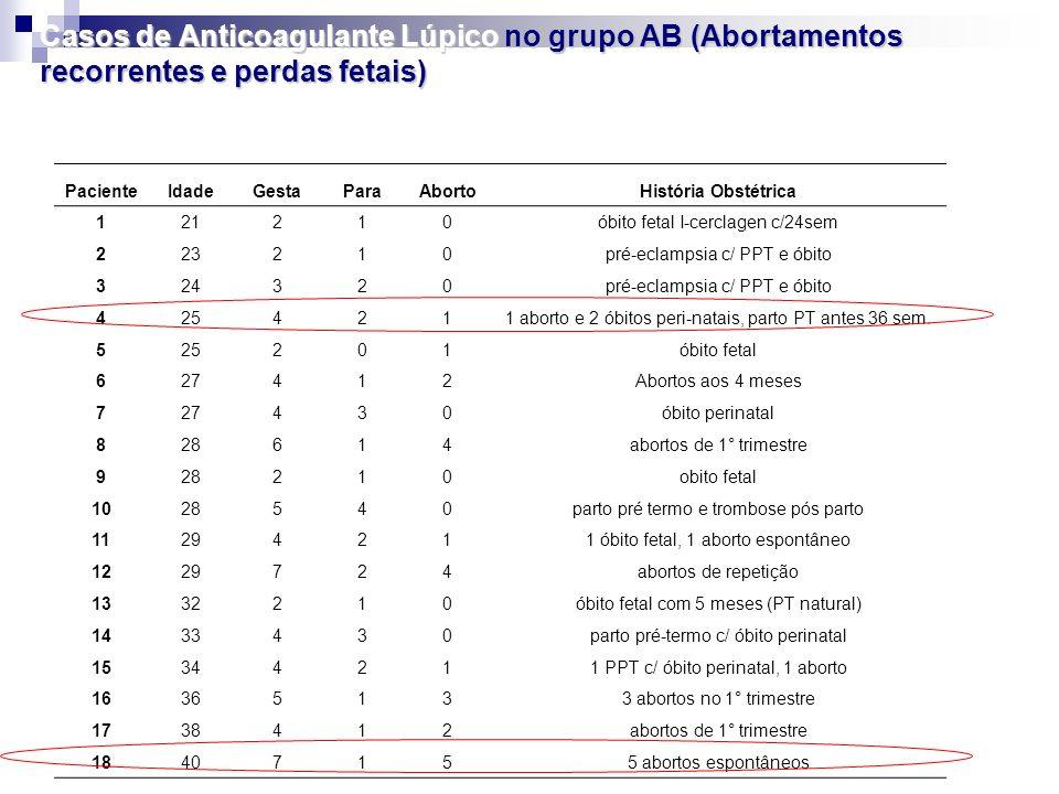 Casos de Anticoagulante Lúpico no grupo AB (Abortamentos recorrentes e perdas fetais) PacienteIdadeGestaParaAbortoHistória Obstétrica 121210óbito feta