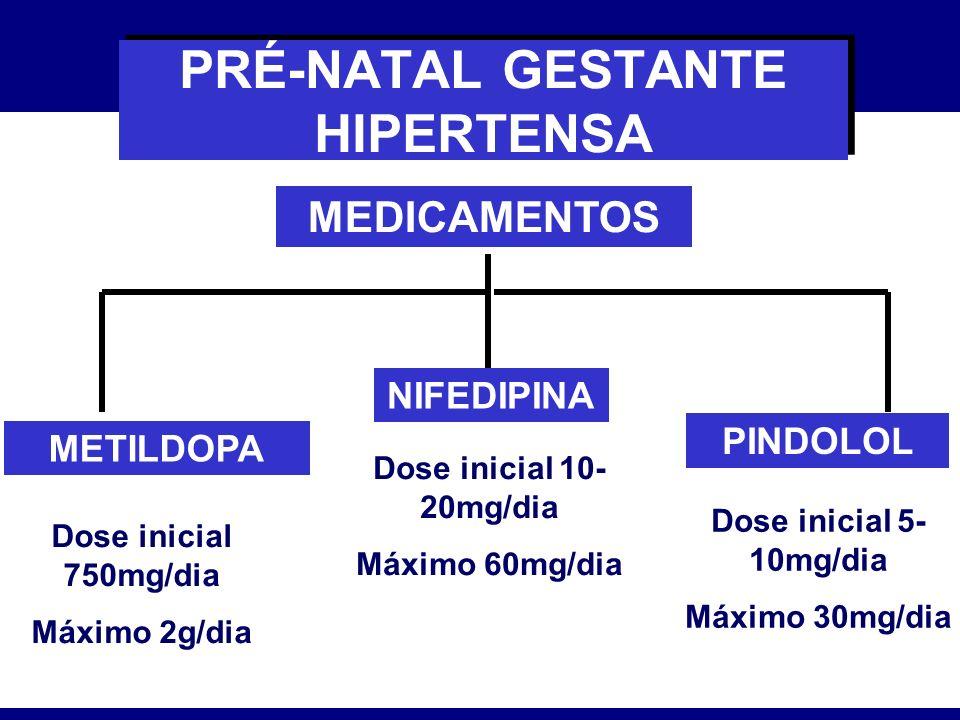 PRÉ-NATAL GESTANTE HIPERTENSA MEDICAMENTOS PINDOLOL METILDOPA NIFEDIPINA Dose inicial 750mg/dia Máximo 2g/dia Dose inicial 10- 20mg/dia Máximo 60mg/di