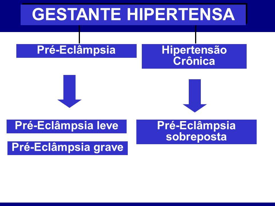 Pré-Eclâmpsia GESTANTE HIPERTENSA Hipertensão Crônica Pré-Eclâmpsia leve Pré-Eclâmpsia grave Pré-Eclâmpsia sobreposta