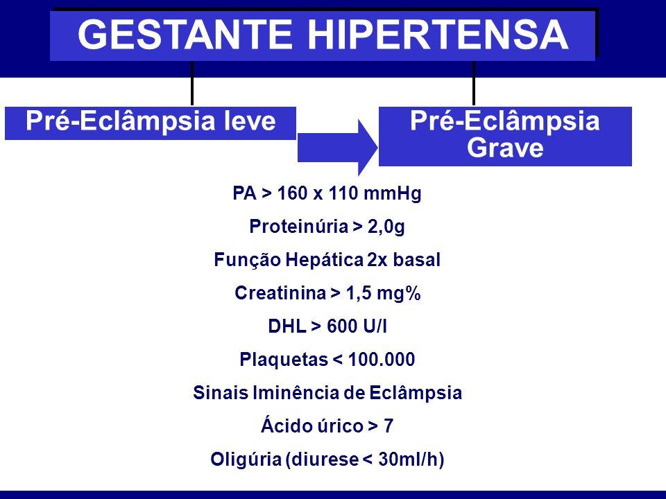 Pré-Eclâmpsia leve GESTANTE HIPERTENSA Pré-Eclâmpsia Grave PA > 160 x 110 mmHg Proteinúria > 2,0g Função Hepática 2x basal Creatinina > 1,5 mg% DHL >