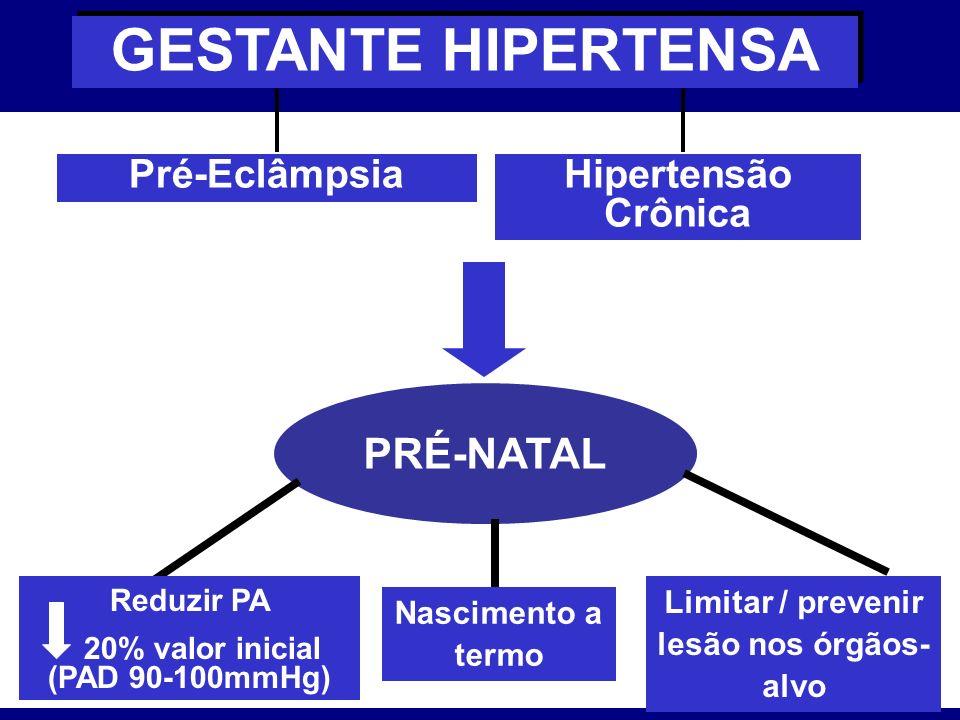 Pré-Eclâmpsia PRÉ-NATAL Reduzir PA 20% valor inicial (PAD 90-100mmHg) Limitar / prevenir lesão nos órgãos- alvo GESTANTE HIPERTENSA Hipertensão Crônic